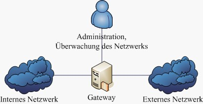 Konzept eines Netzwerks