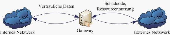 Bedrohungen eines Netzwerks